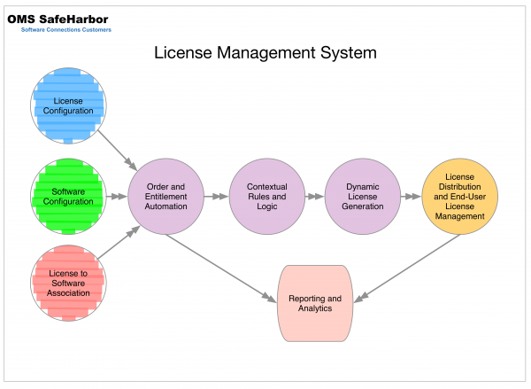 order management system Order management system is the backbone for your front-office operations quod financial provides a true parent/child aware oms, supporting full order and quote lifecycle, netting and.