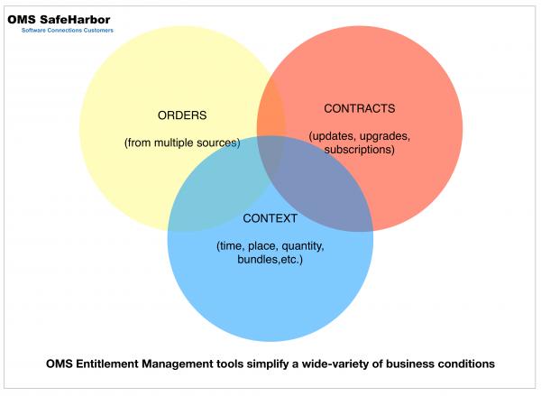 software order entitlement
